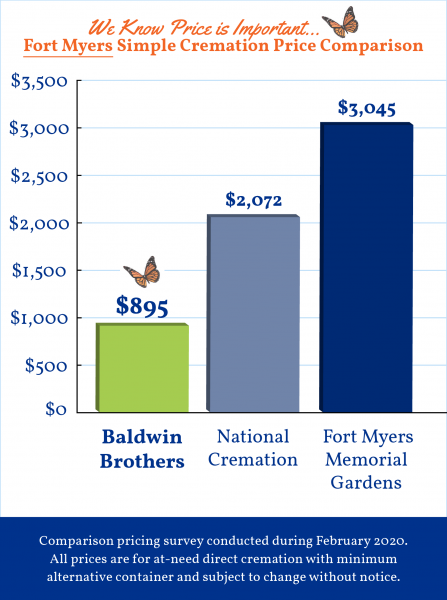 Baldwin Brothers Graph Fort Myers 2020 4_20_20 FINAL