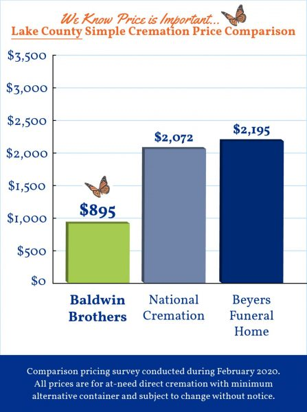 Baldwin Brothers Graph Lake County 2020 4_21_20 FINAL