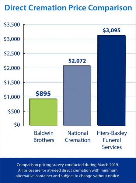 Baldwin-Brothers-Graph-Ocala-The-Villages-2019