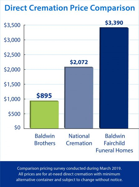 Baldwin Brothers direction cremation price comparison conducted March 2019.