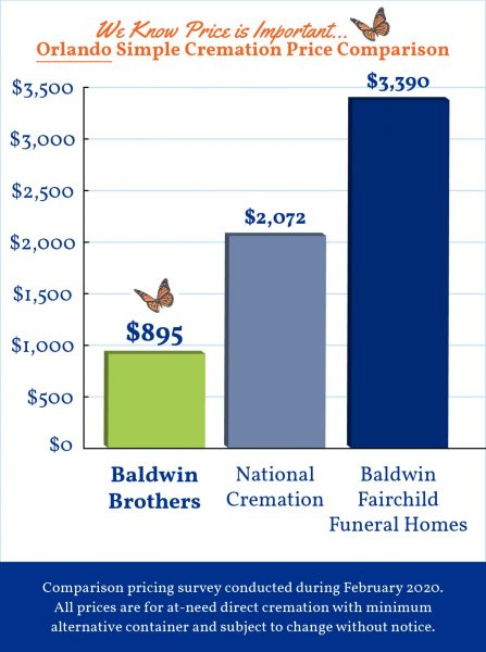 Baldwin Brothers Graph Orlando 2020 4_21_20 FINAL