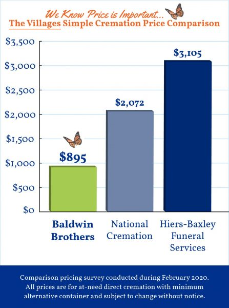 Baldwin Brothers Graph The Villages 2020 4_21_20 FINAL