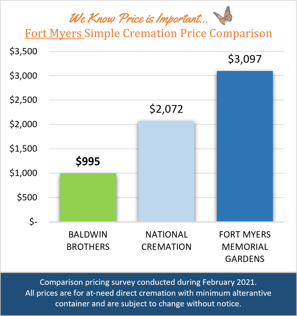 Fort Myers Price Comparison