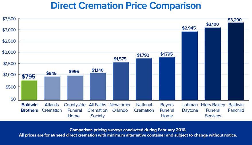 Orlando cremation price comparison chart