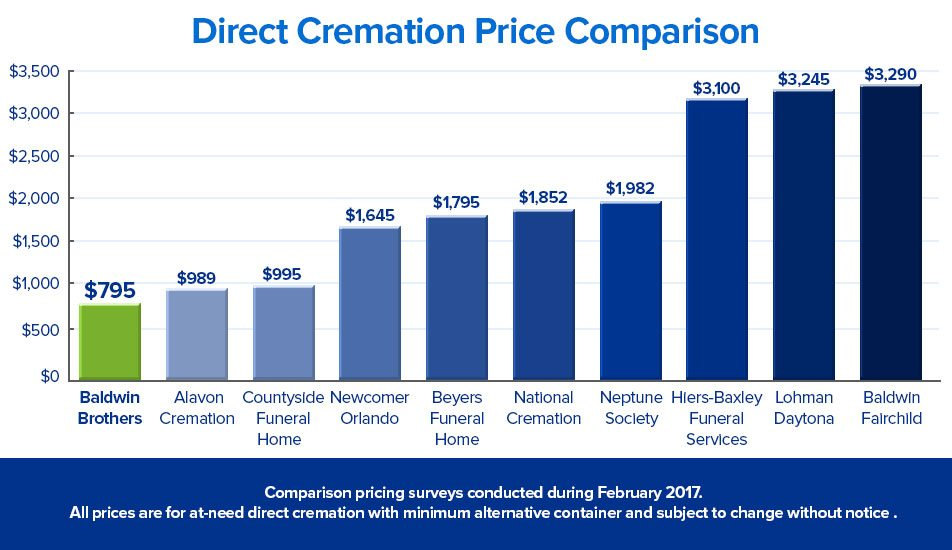 New Graph Cremation