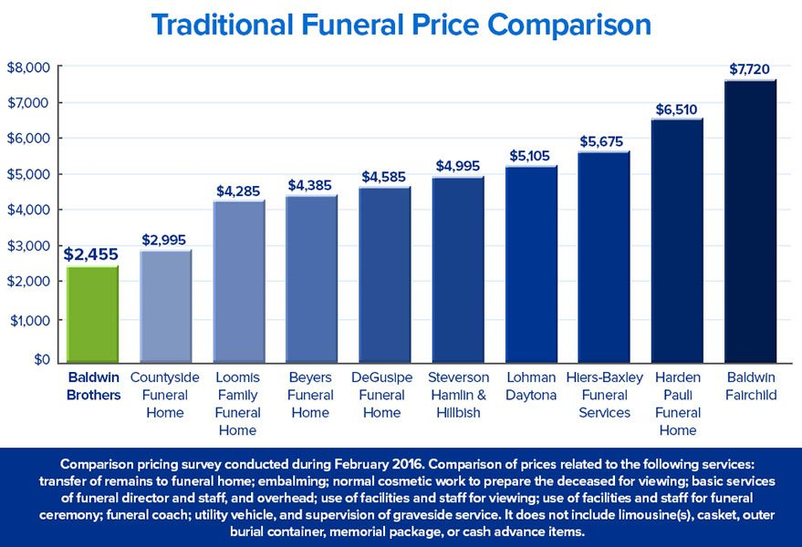 New_Graph_Funeral