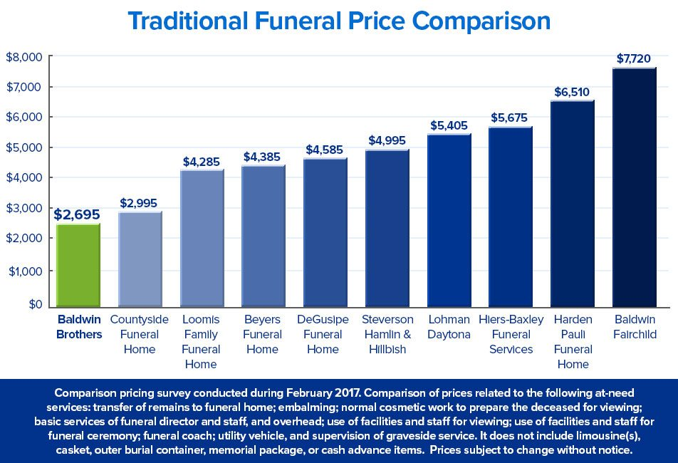New Graph Funeral