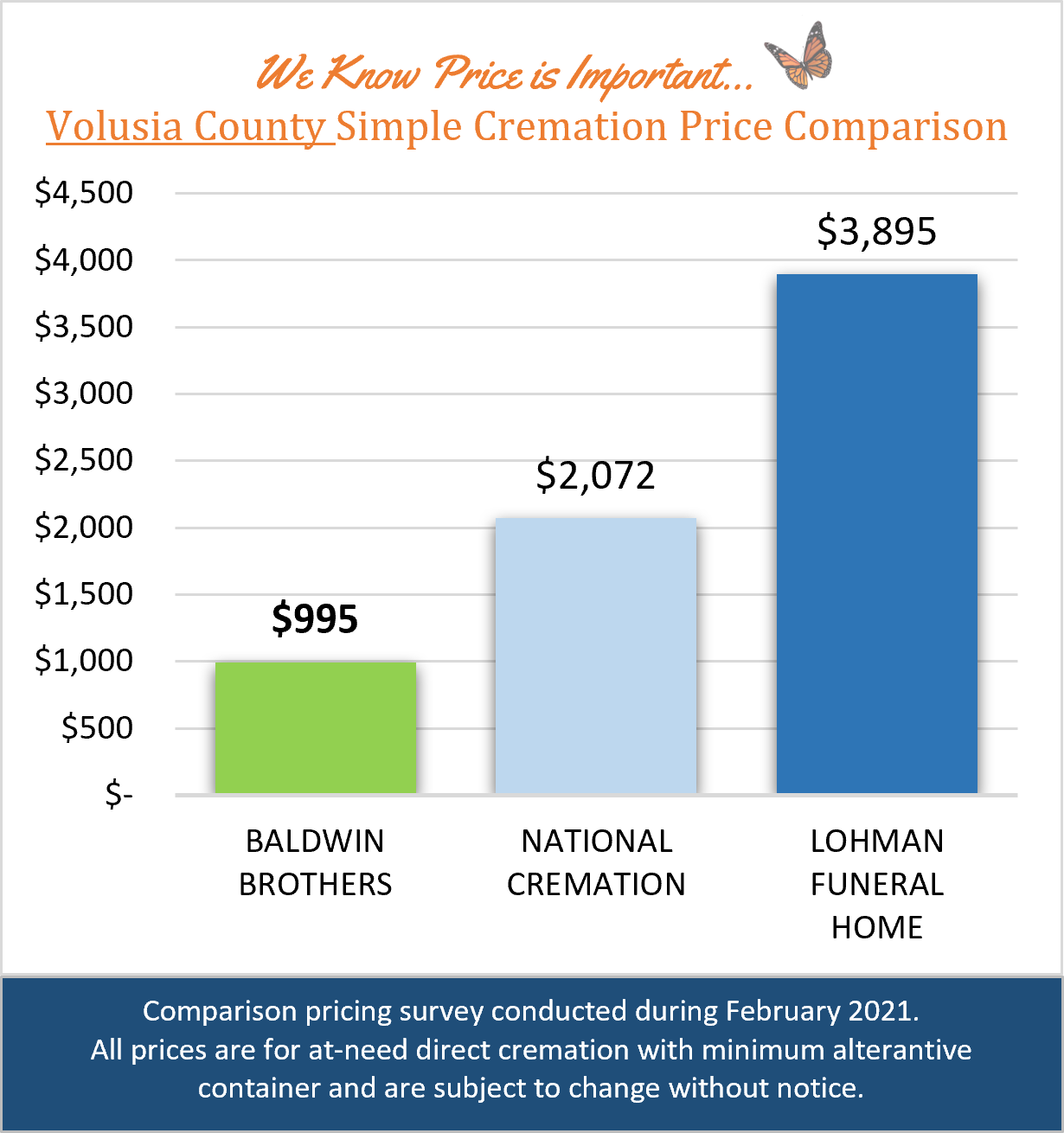 Volusia Price Comparison